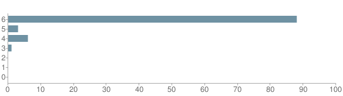 Chart?cht=bhs&chs=500x140&chbh=10&chco=6f92a3&chxt=x,y&chd=t:88,3,6,1,0,0,0&chm=t+88%,333333,0,0,10|t+3%,333333,0,1,10|t+6%,333333,0,2,10|t+1%,333333,0,3,10|t+0%,333333,0,4,10|t+0%,333333,0,5,10|t+0%,333333,0,6,10&chxl=1:|other|indian|hawaiian|asian|hispanic|black|white